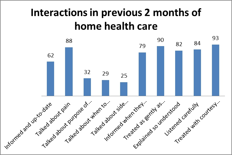 previous 2 mths of home health