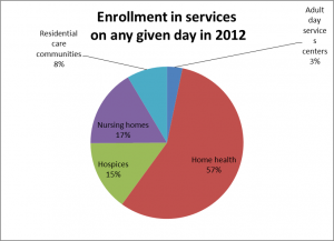 enrollment in LTC