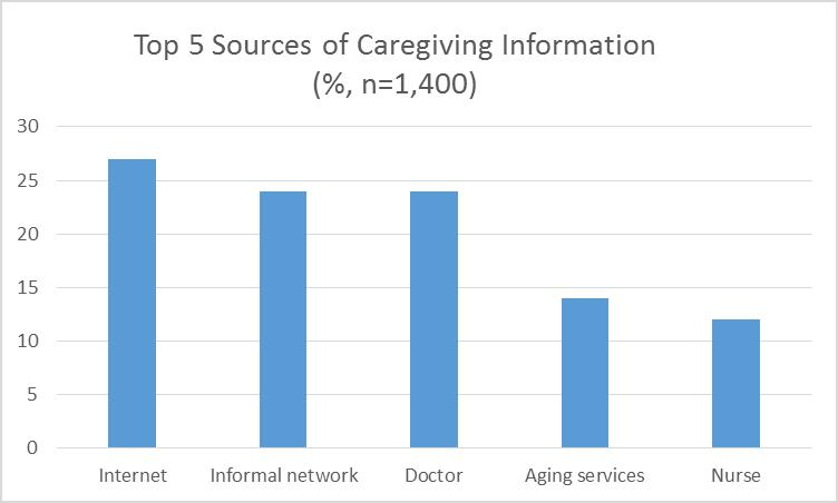 caregiving info