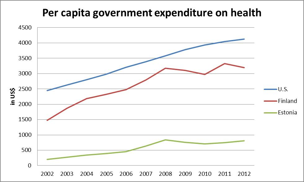govt expenditure on health