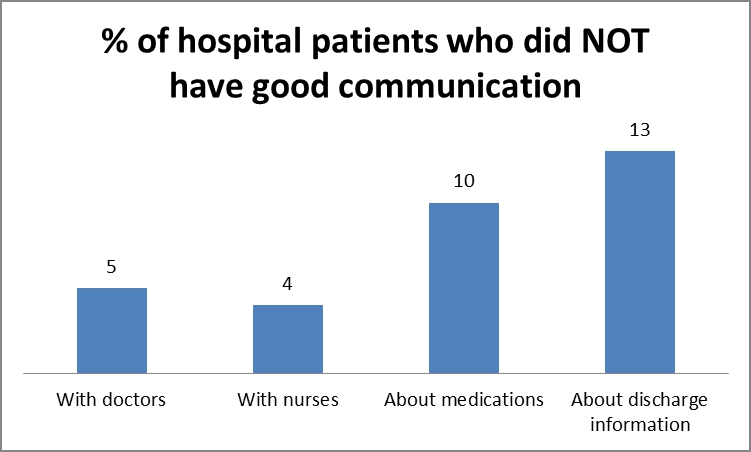 hosp pts who did not have good communication