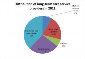 LTC providers