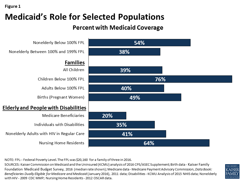 Chart depicting percent of different populations with Medicaid coverage