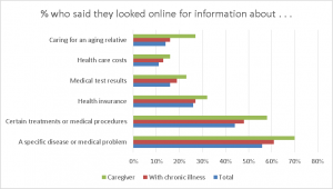 % who said they looked for different kinds of health-related information on line