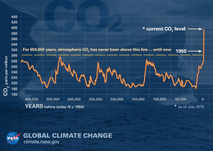 Graphic on rise of CO2 over time